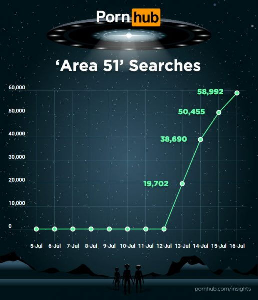 area 51 ricerche pornhub