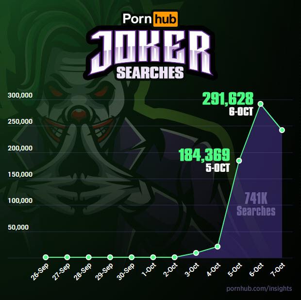 Il sorriso del Joker conquista il pubblico (di Pornhub) 2